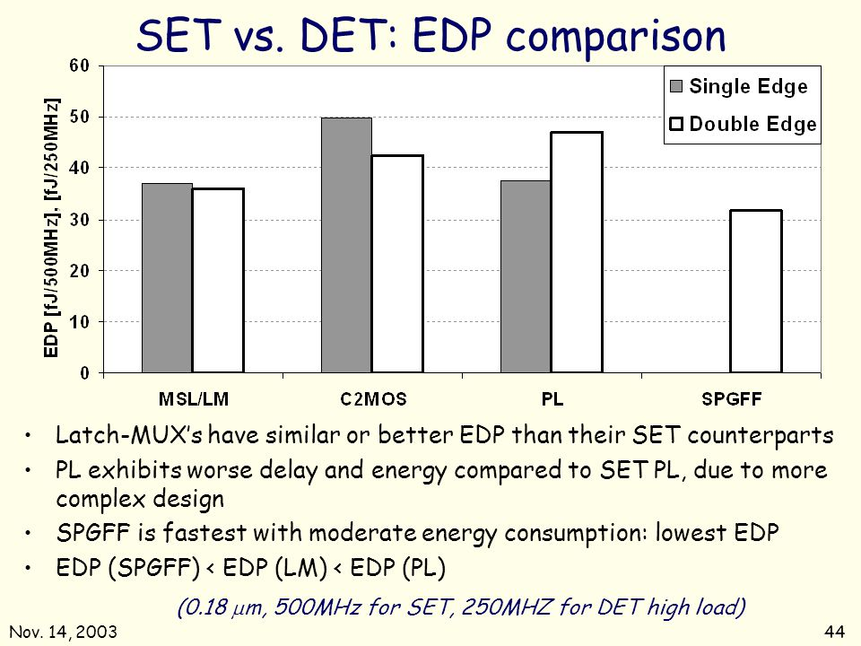 SET vs. DET: EDP comparison