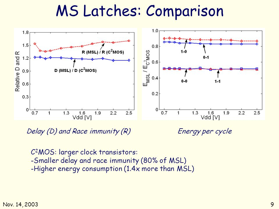 MS Latches: Comparison