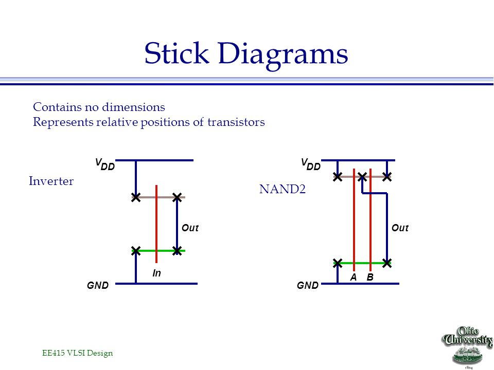 Stick Diagrams Contains no dimensions