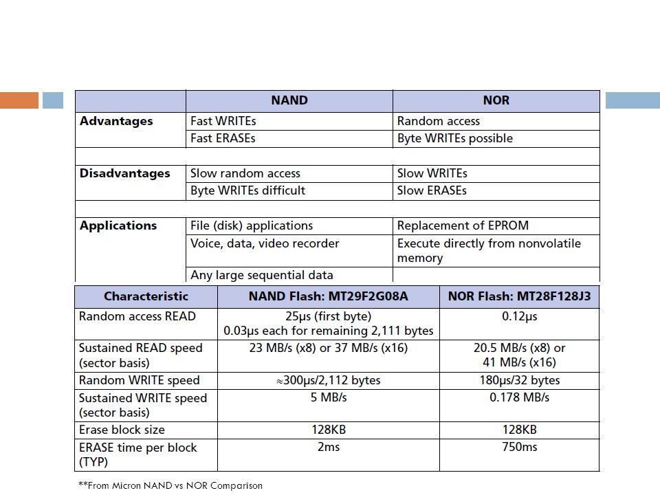 **From Micron NAND vs NOR Comparison