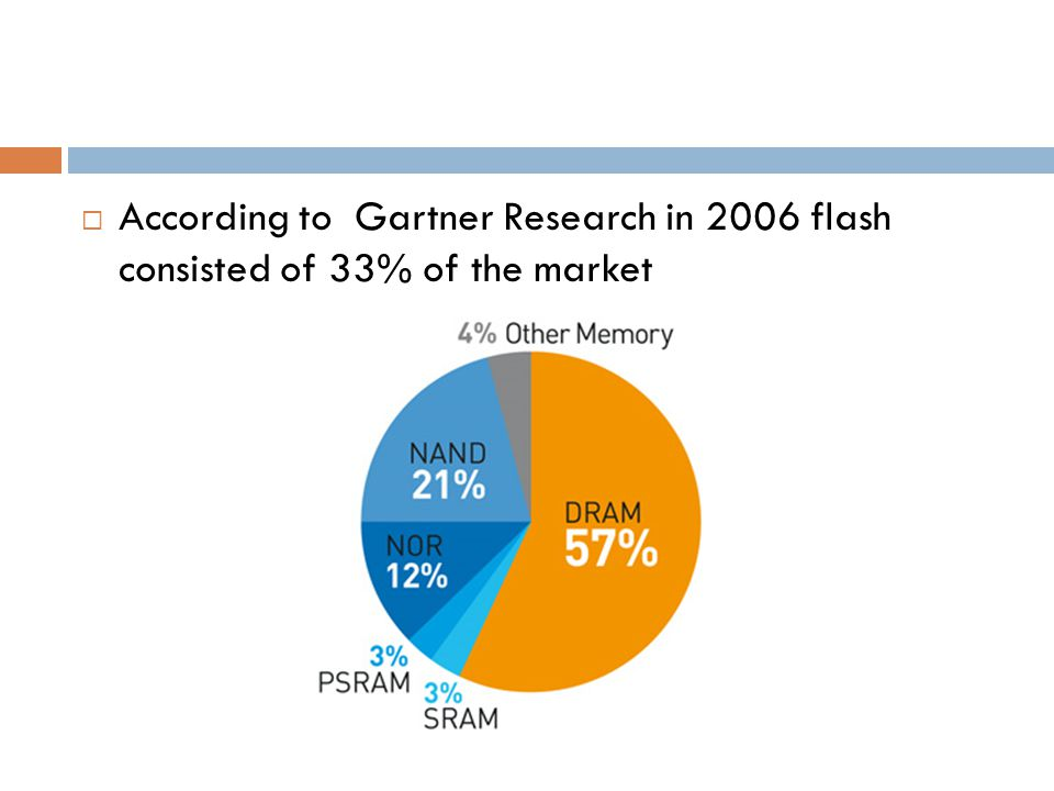 According to Gartner Research in 2006 flash consisted of 33% of the market
