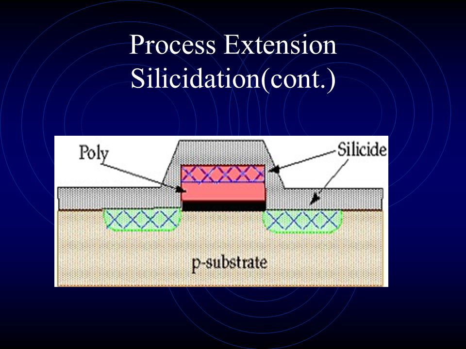 Process Extension Silicidation(cont.)