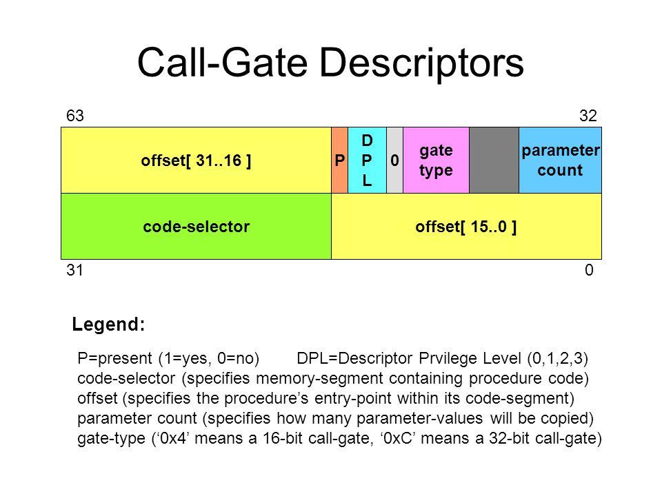 Call-Gate Descriptors