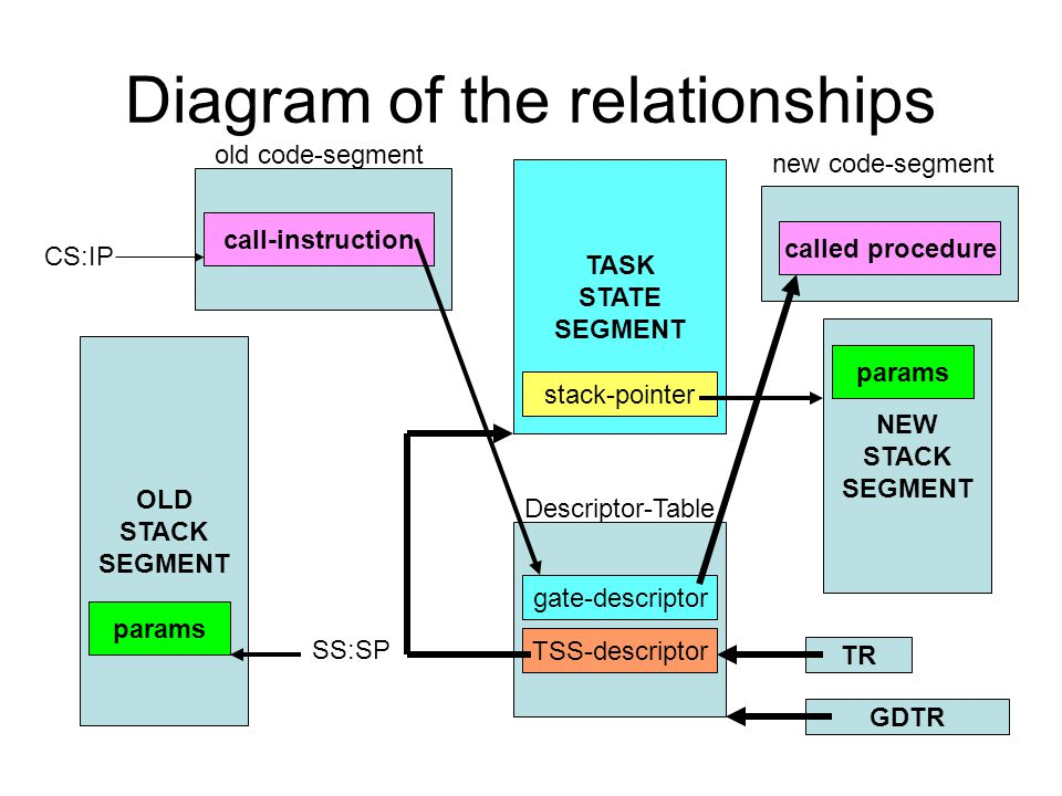 Diagram of the relationships