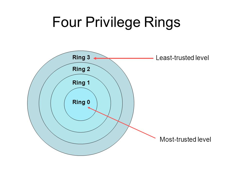 Four Privilege Rings Least-trusted level Most-trusted level Ring 3