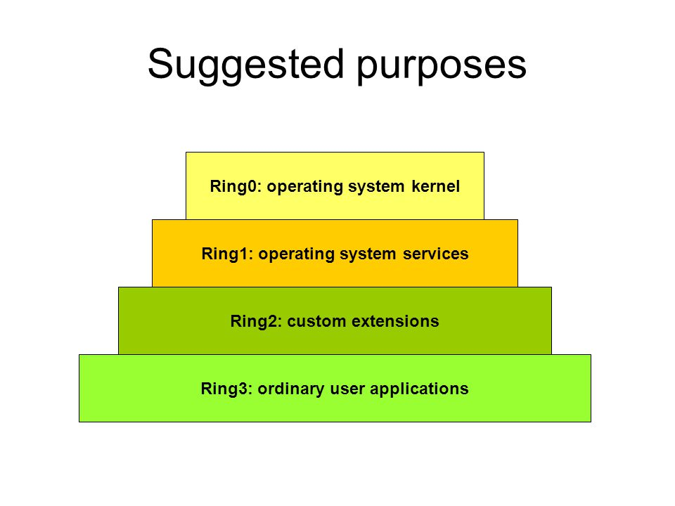 Suggested purposes Ring0: operating system kernel