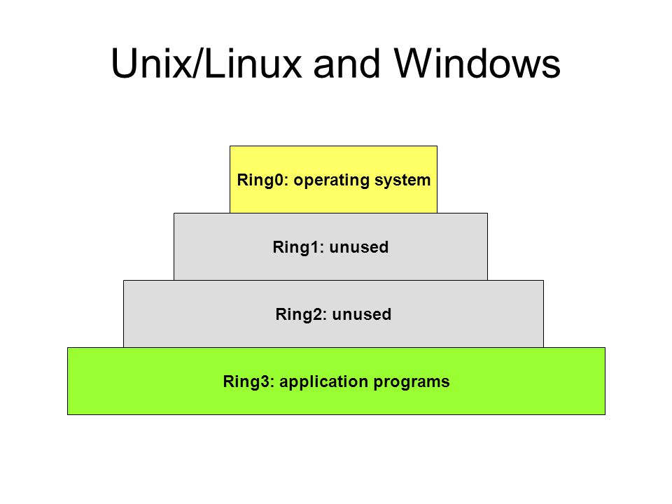 Unix/Linux and Windows