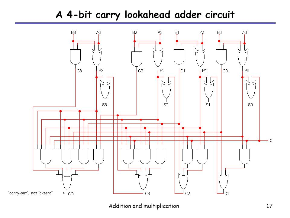 A 4-bit carry lookahead adder circuit