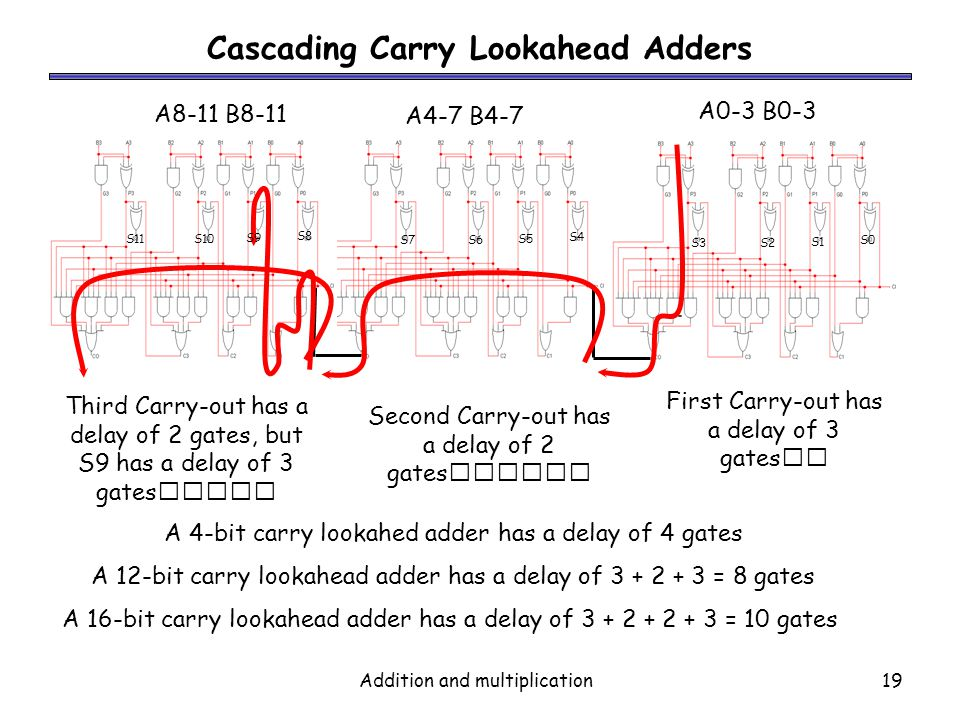 Cascading Carry Lookahead Adders