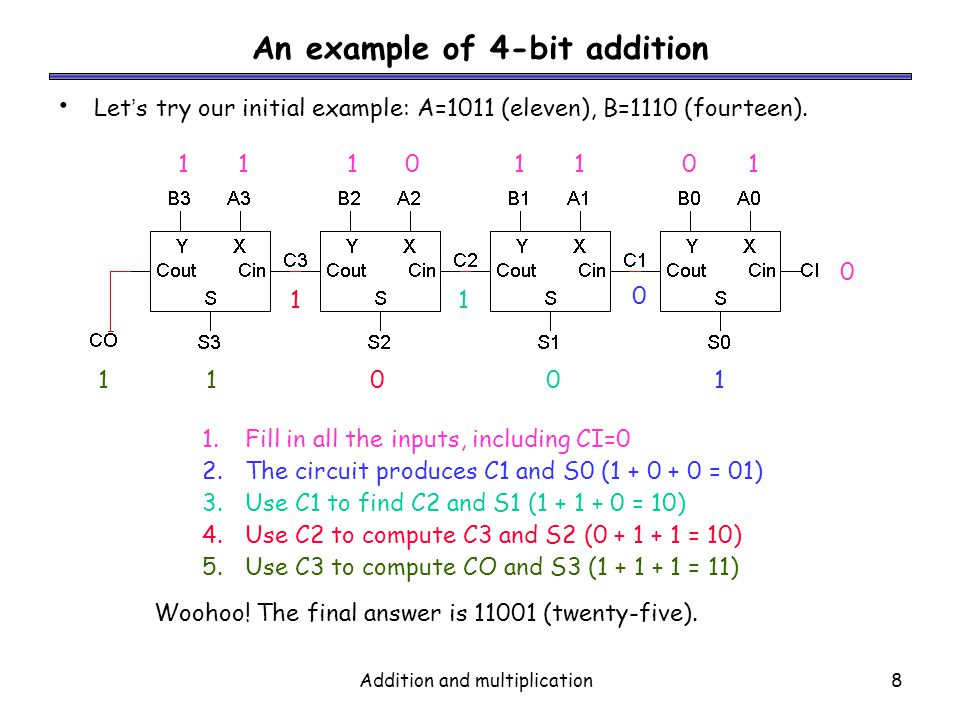 An example of 4-bit addition