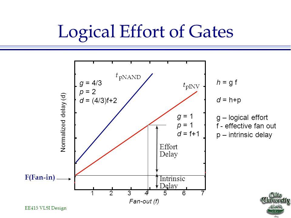 Logical Effort of Gates