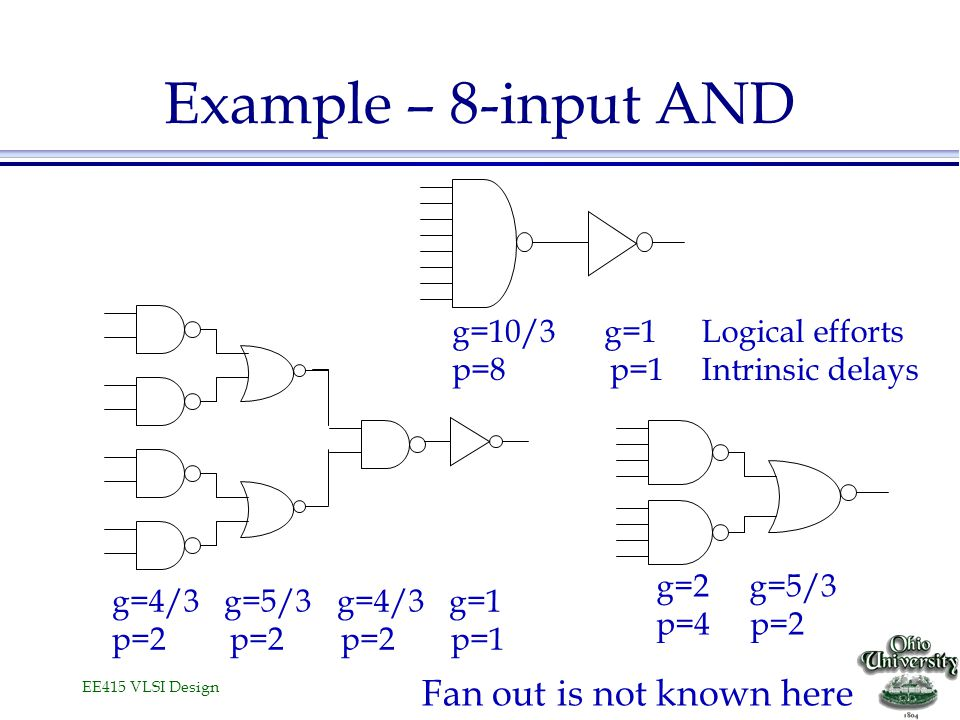 Example – 8-input AND Fan out is not known here g=10/3 g=1 p=8 p=1