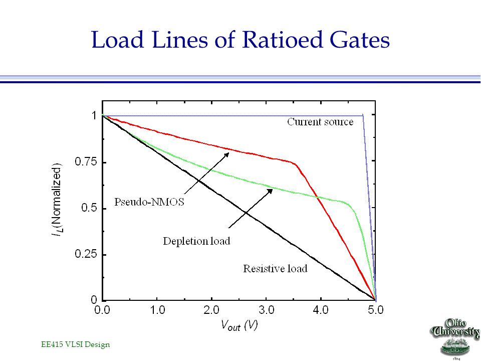 Load Lines of Ratioed Gates