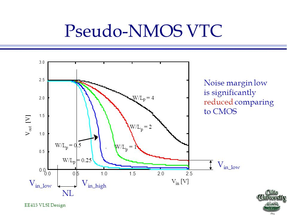 Pseudo-NMOS VTC Noise margin low is significantly reduced comparing