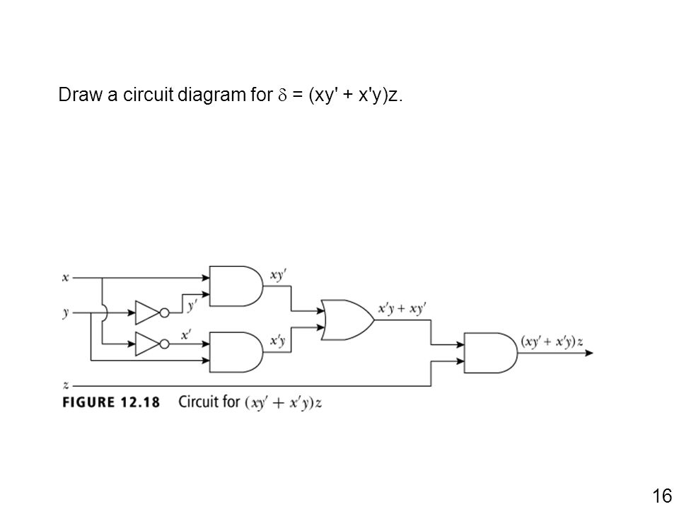 Draw a circuit diagram for  = (xy + x y)z.