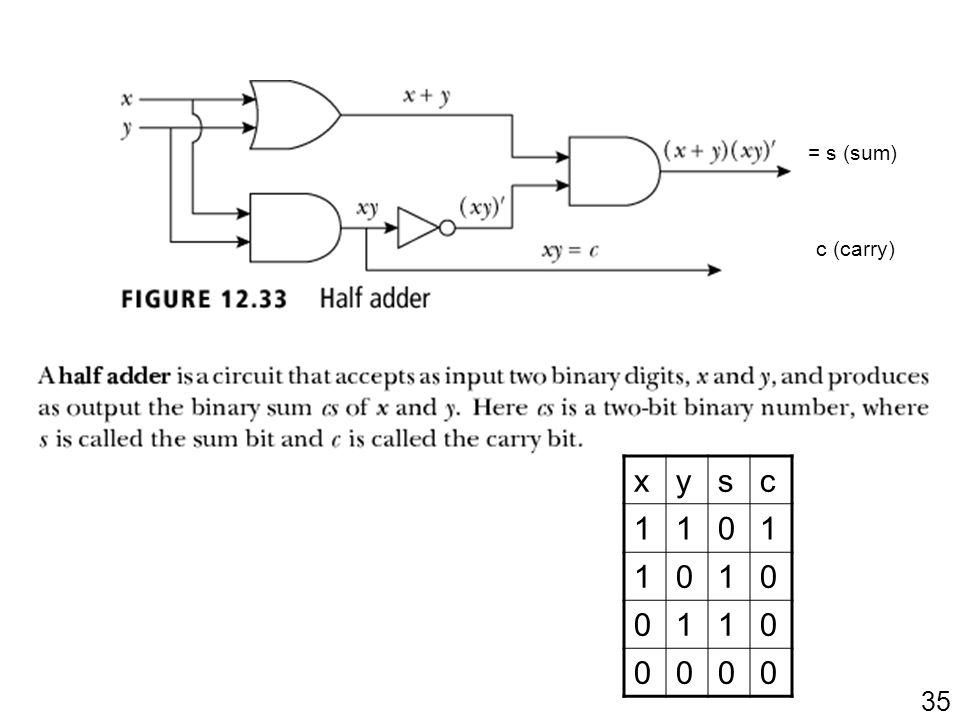 = s (sum) c (carry) x y s c 1