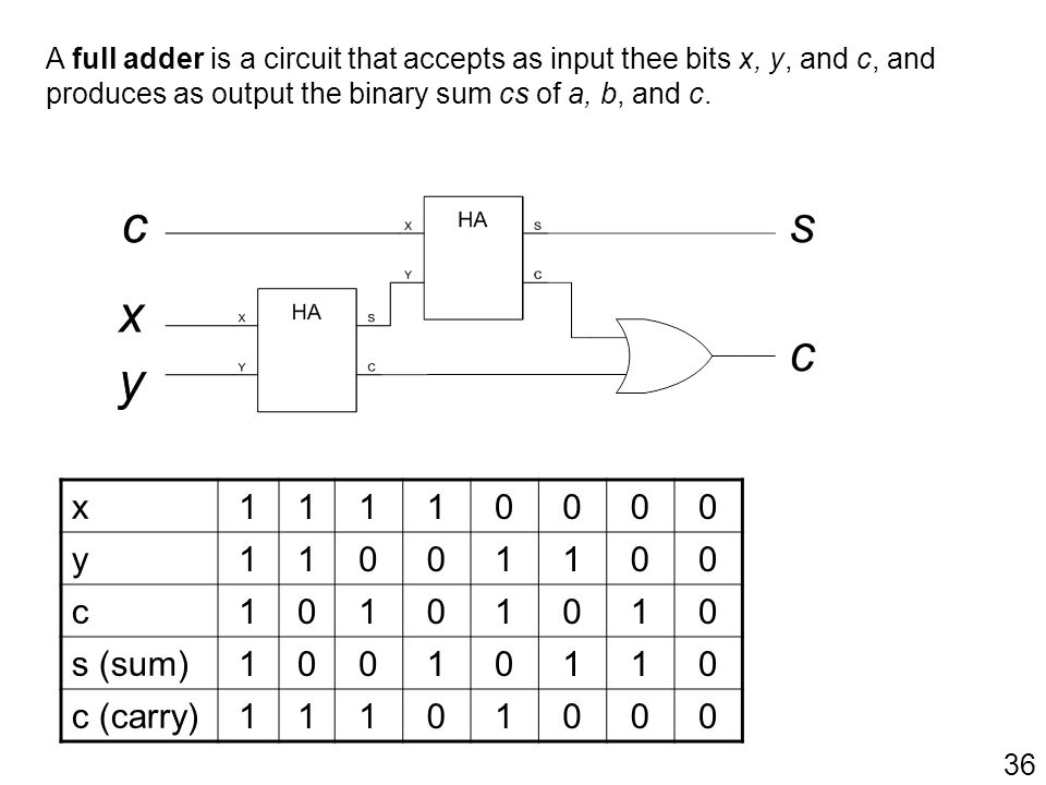 A full adder is a circuit that accepts as input thee bits x, y, and c, and produces as output the binary sum cs of a, b, and c.