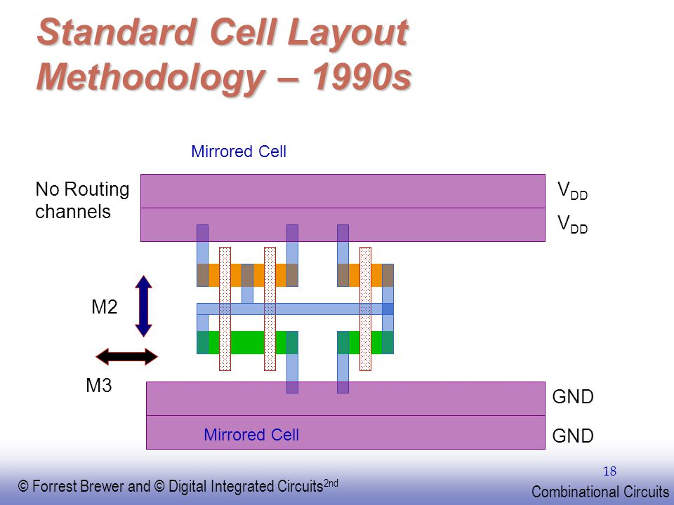 Standard Cell Layout Methodology – 1990s