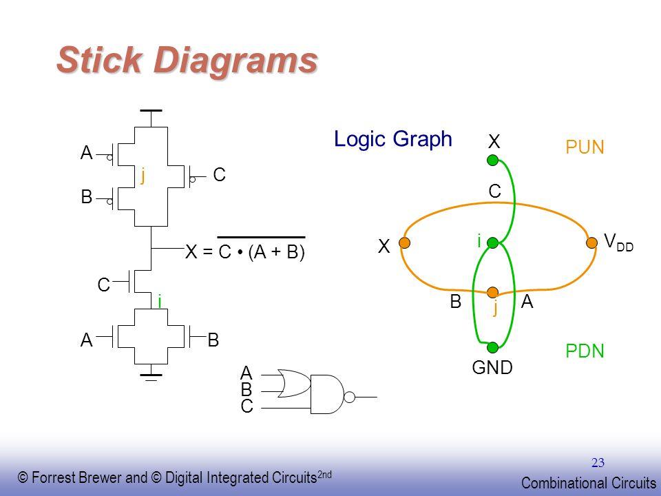 Stick Diagrams Logic Graph j VDD X i GND A B C PUN PDN A j C B
