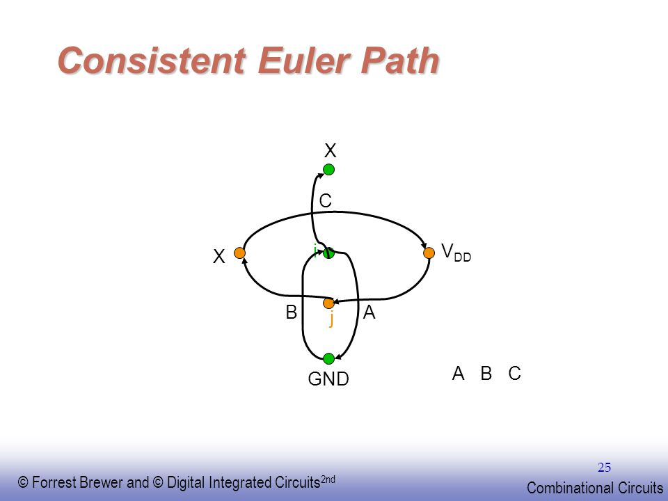Consistent Euler Path X C i VDD X B A j A B C GND EE141