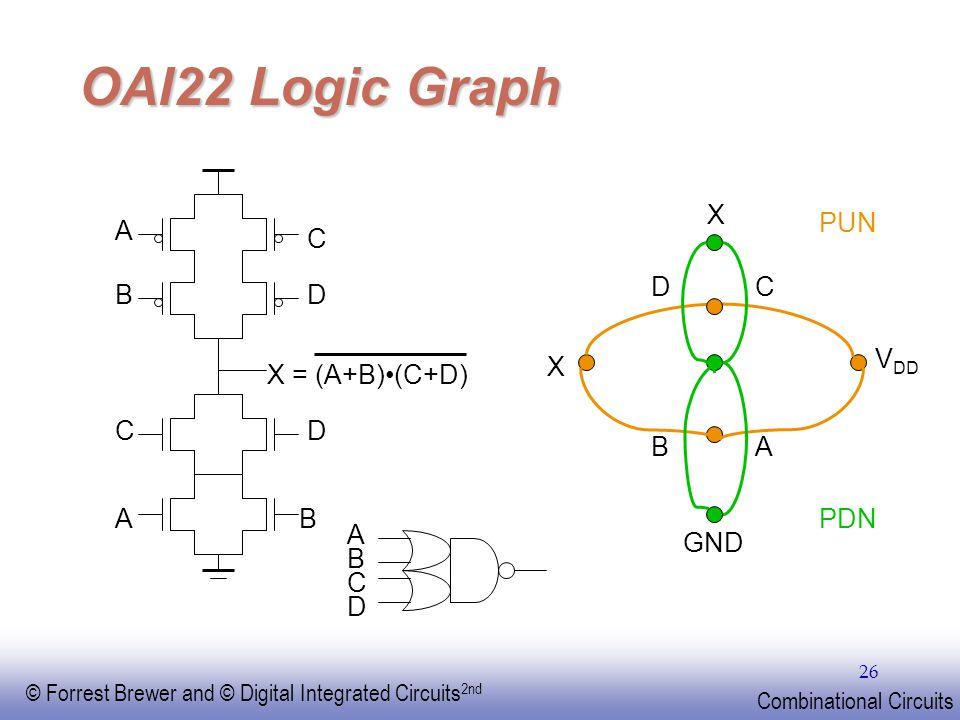 OAI22 Logic Graph X PUN A C D C B D VDD X X = (A+B)•(C+D) C D B A A B