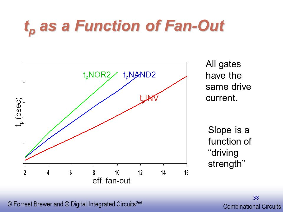 tp as a Function of Fan-Out