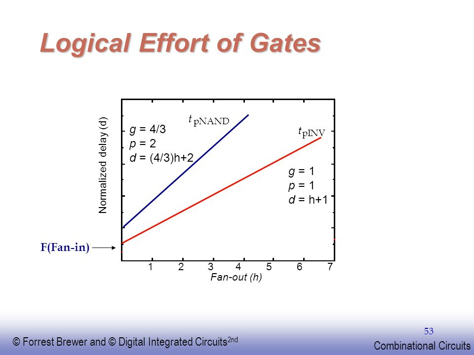 Logical Effort of Gates