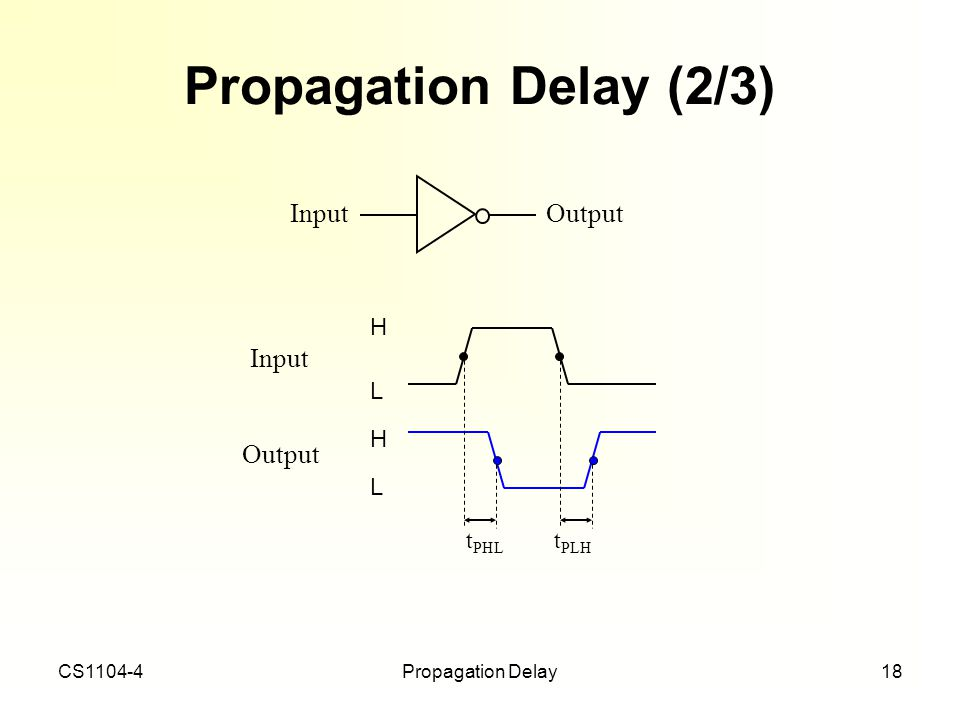 Propagation Delay (2/3) Input Output Output Input H L tPHL tPLH