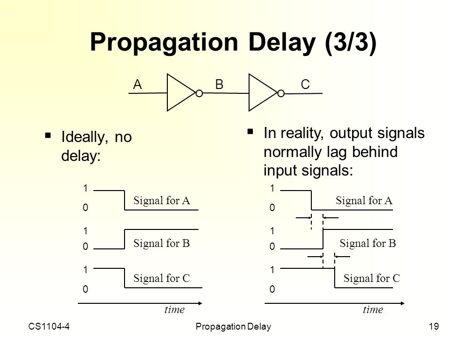 Propagation Delay (3/3) A. B. C. In reality, output signals normally lag behind input signals: 1.
