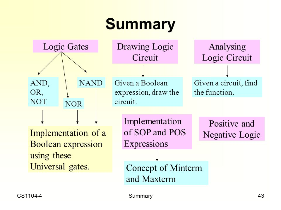 Summary Logic Gates Drawing Logic Circuit Analysing Logic Circuit