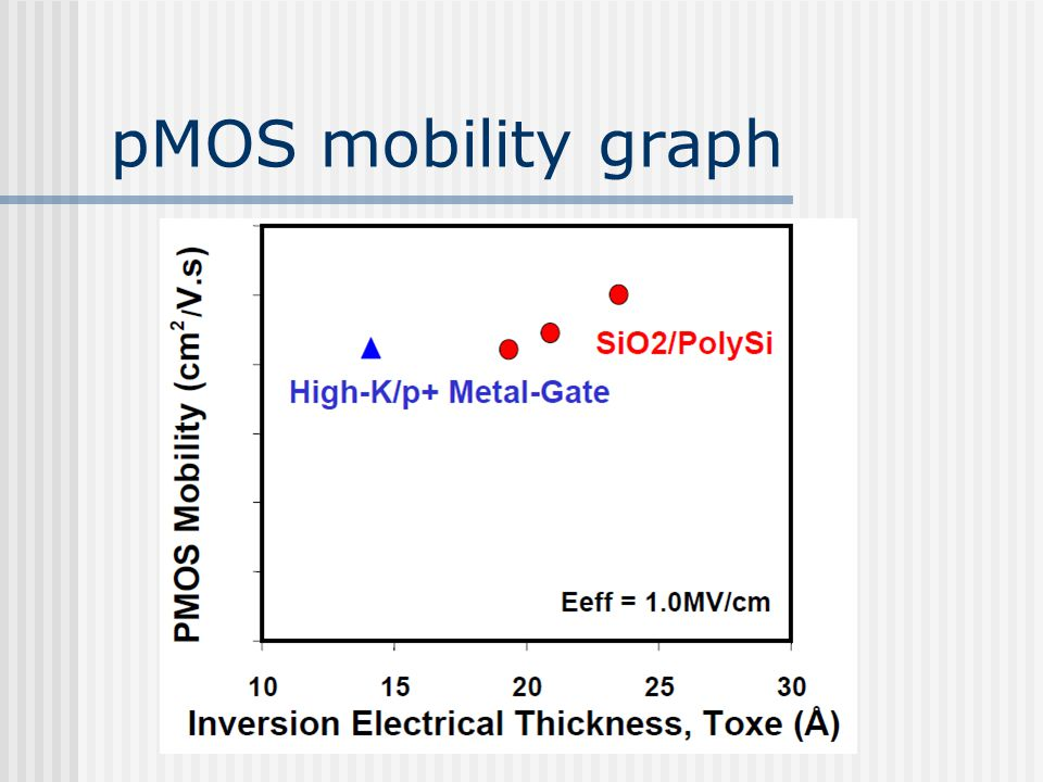 pMOS mobility graph