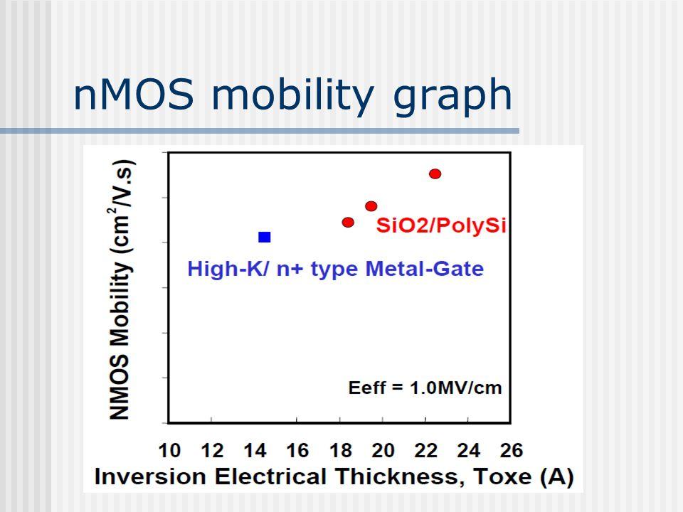 nMOS mobility graph