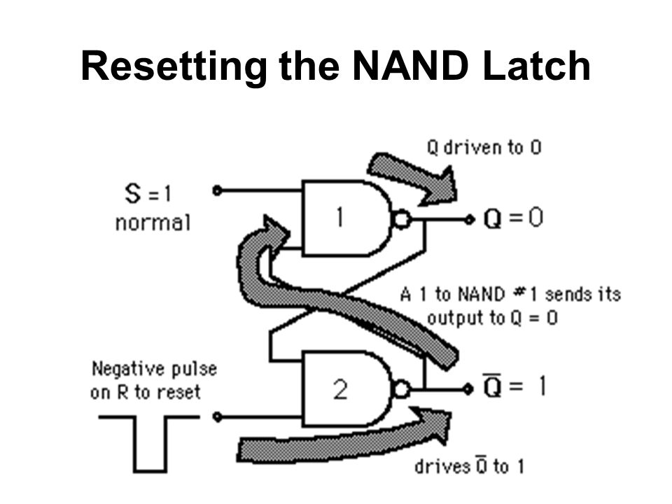 Resetting the NAND Latch