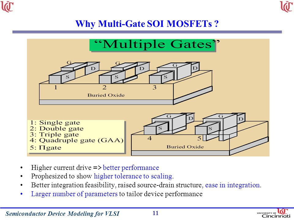 Why Multi-Gate SOI MOSFETs