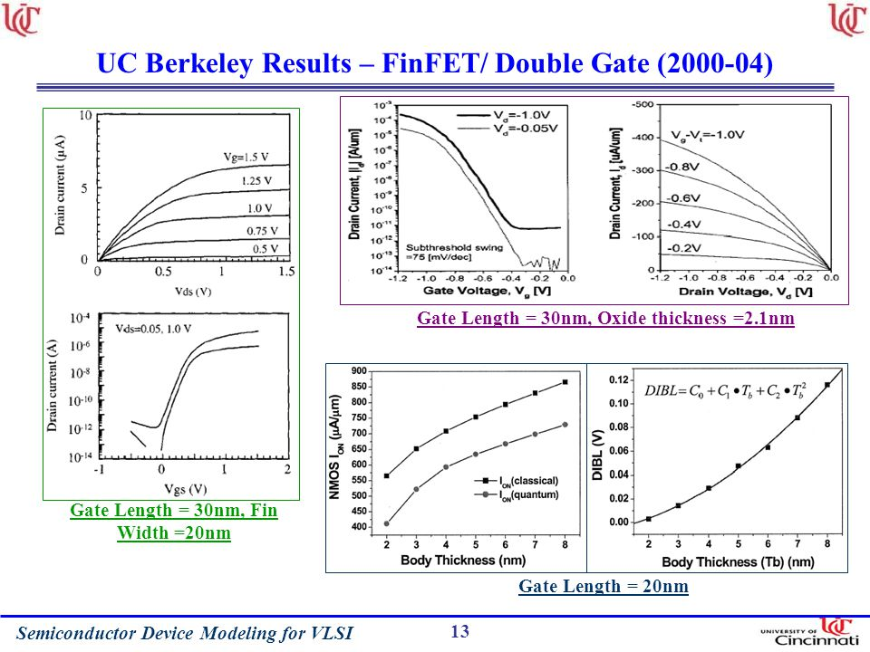 UC Berkeley Results – FinFET/ Double Gate (2000-04)