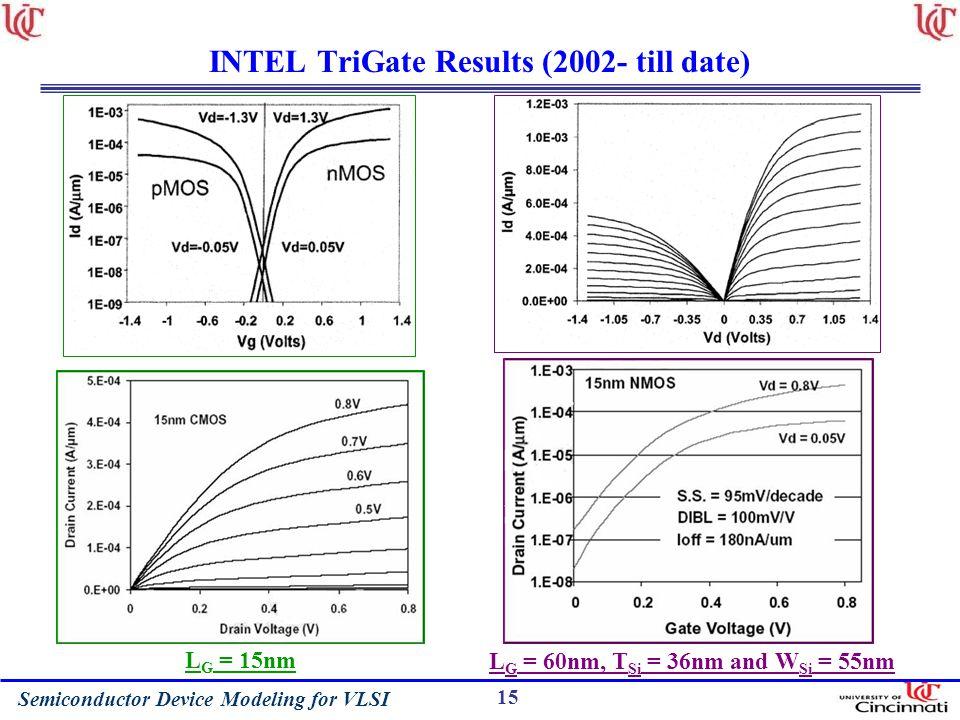 INTEL TriGate Results (2002- till date)