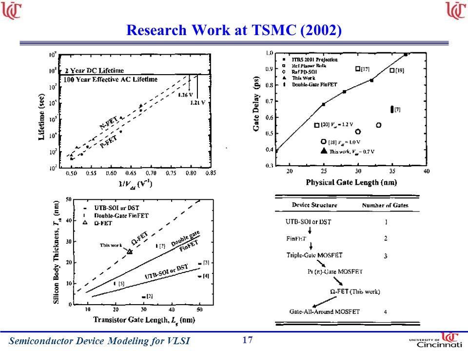 Research Work at TSMC (2002)