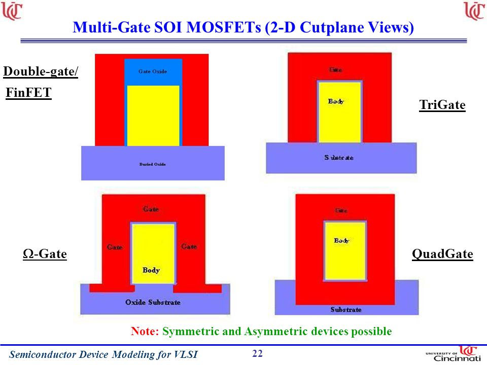 Multi-Gate SOI MOSFETs (2-D Cutplane Views)