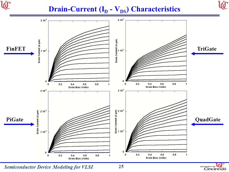 Drain-Current (ID - VDS) Characteristics
