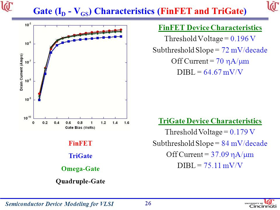Gate (ID - VGS) Characteristics (FinFET and TriGate)