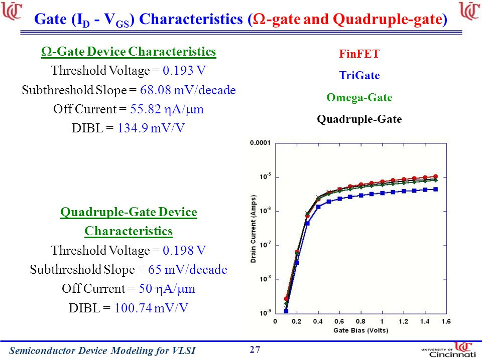 Gate (ID - VGS) Characteristics (-gate and Quadruple-gate)