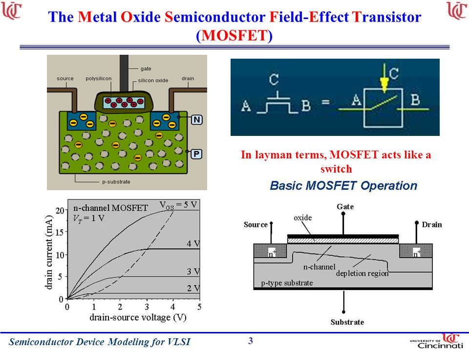 The Metal Oxide Semiconductor Field-Effect Transistor (MOSFET)