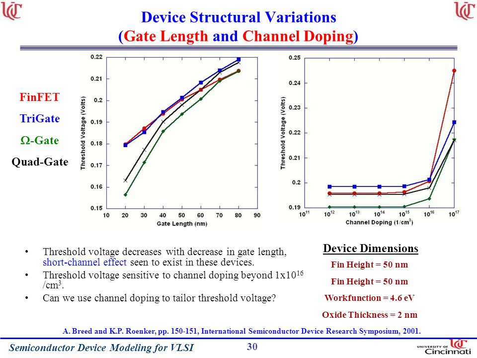 Device Structural Variations (Gate Length and Channel Doping)