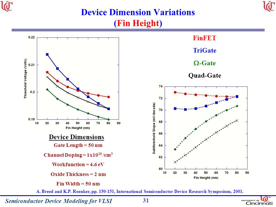 Device Dimension Variations (Fin Height)