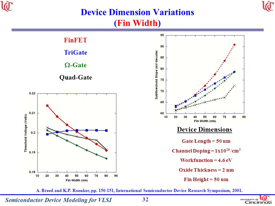 Device Dimension Variations (Fin Width)