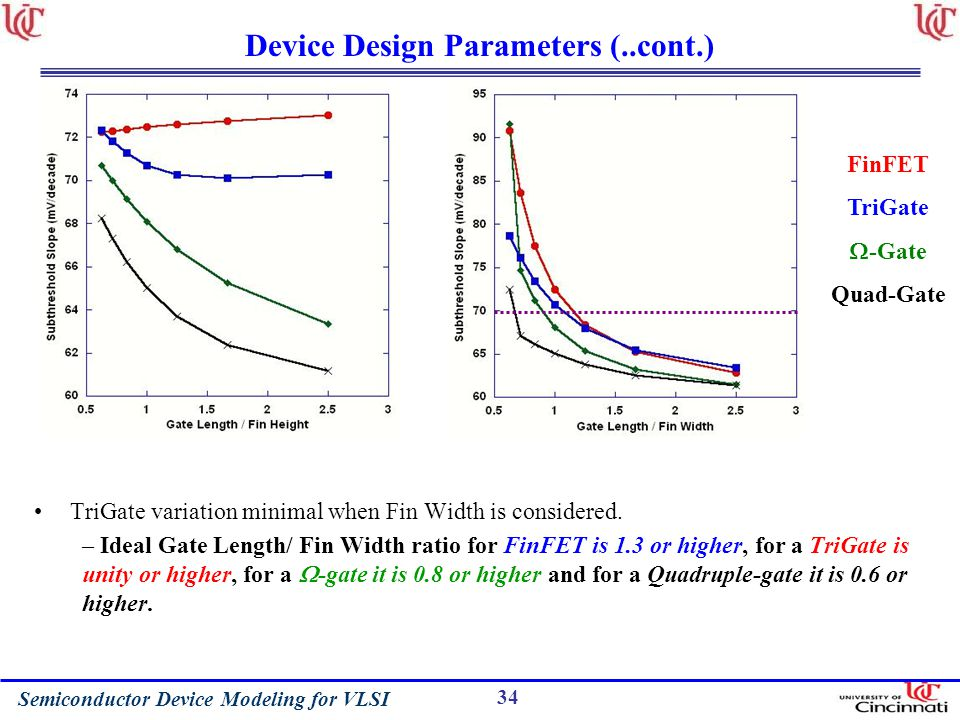 Device Design Parameters (..cont.)