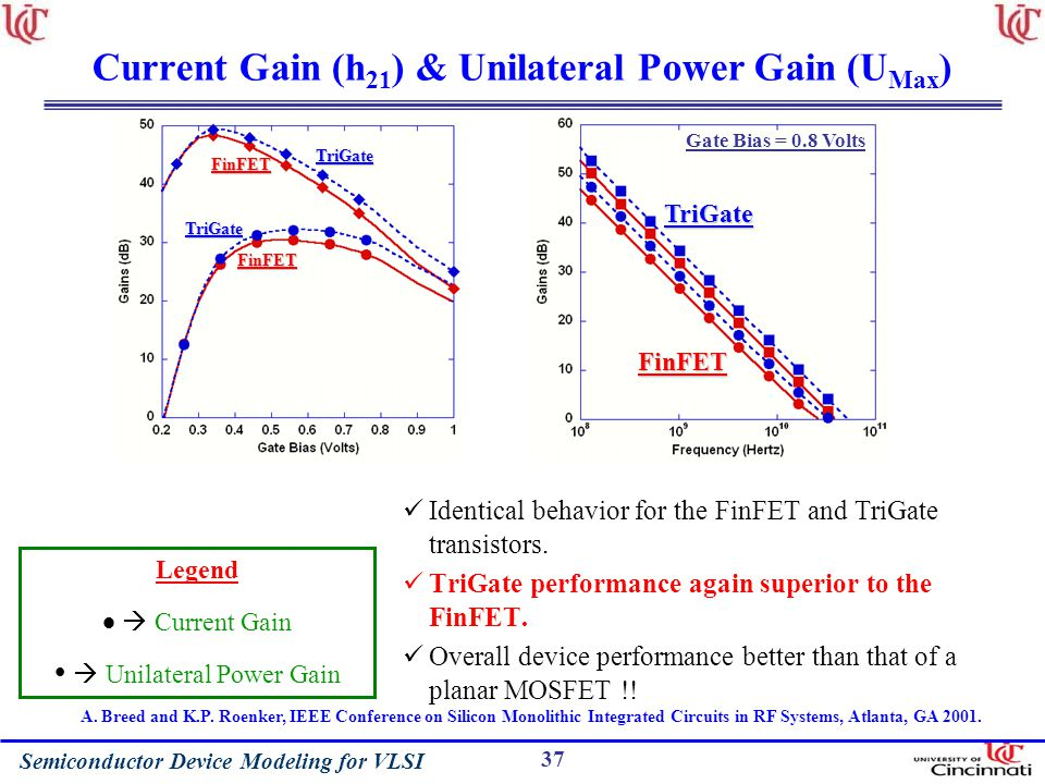 Current Gain (h21) & Unilateral Power Gain (UMax)