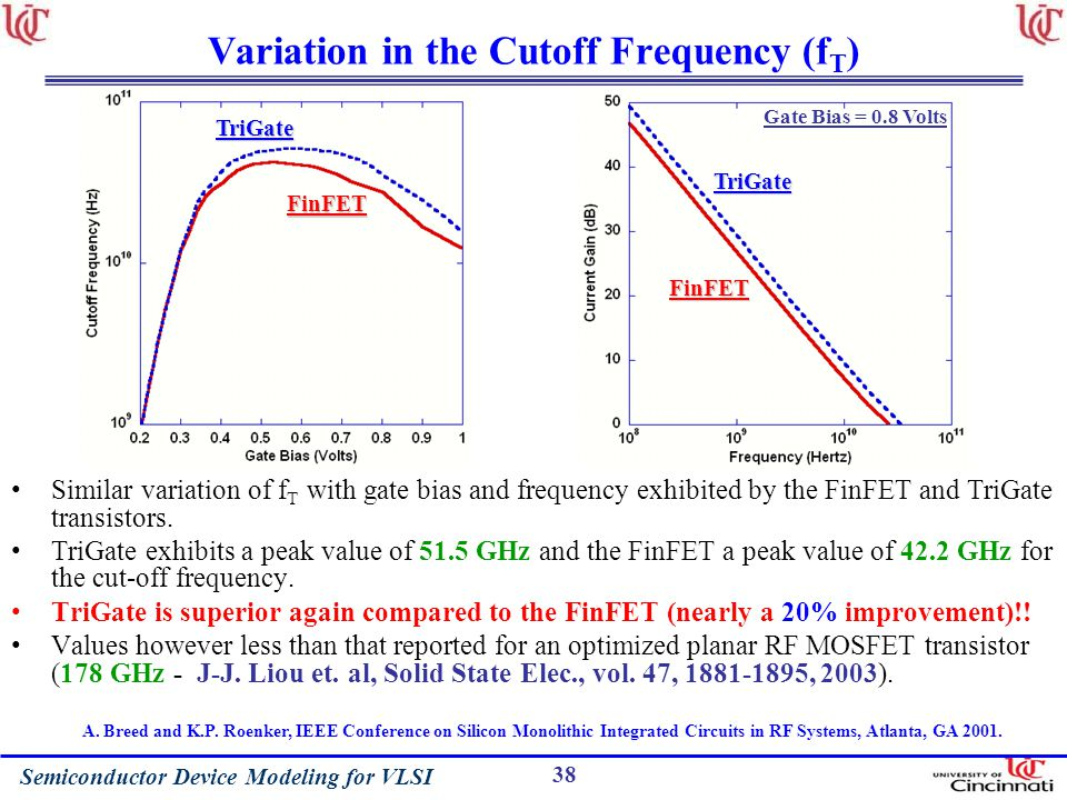 Variation in the Cutoff Frequency (fT)