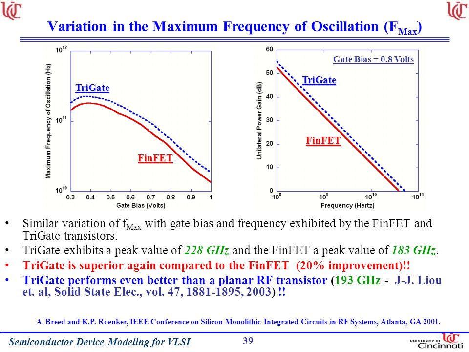 Variation in the Maximum Frequency of Oscillation (FMax)