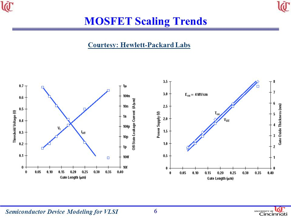 MOSFET Scaling Trends Courtesy: Hewlett-Packard Labs